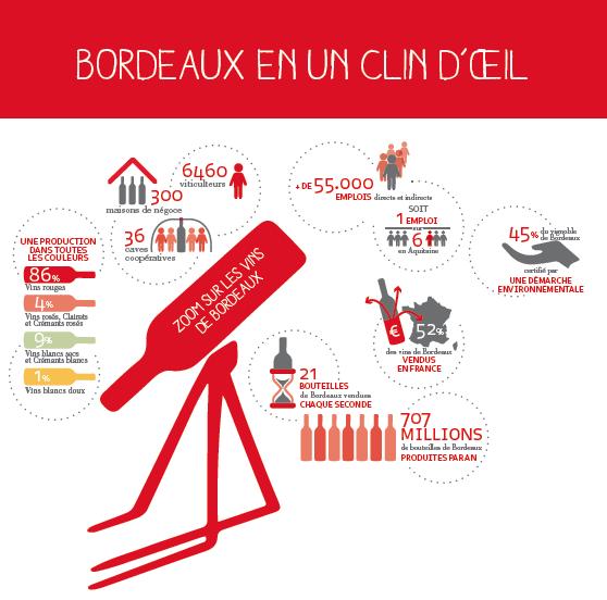 détail infographie Pavillon EDV-Fête du vin 2016 Bordeaux